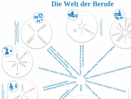 Icon-Entwicklung - Die Welt der Berufe in prezi.com