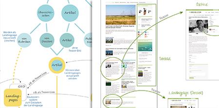 Infografiken Schulungsmaterial